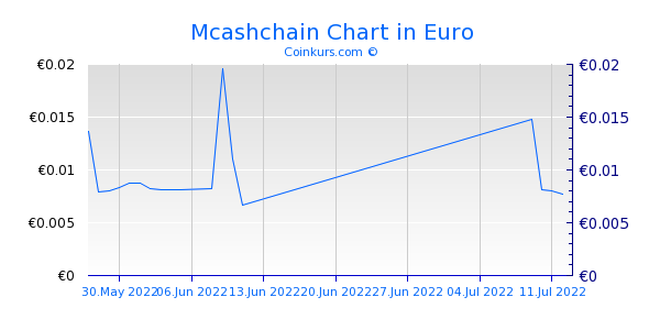 Mcashchain Chart 6 Monate