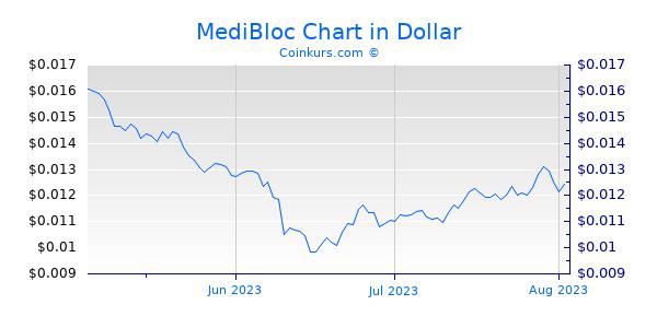 MediBloc Chart 3 Monate