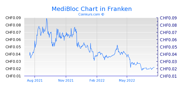 MediBloc Chart 1 Jahr