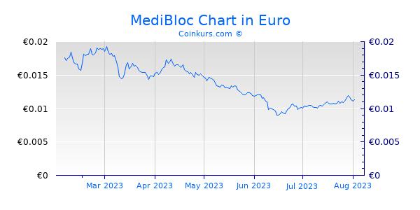 MediBloc Chart 6 Monate