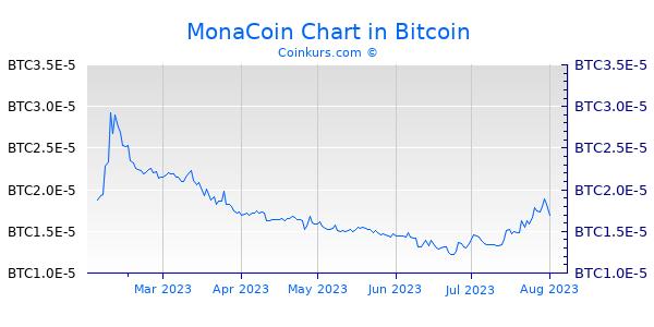 MonaCoin Chart 6 Monate