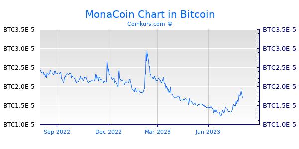 MonaCoin Chart 1 Jahr