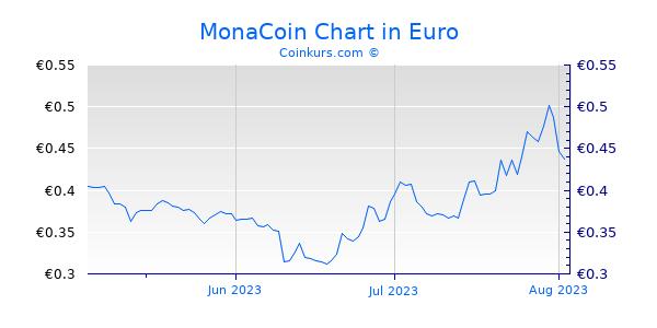 MonaCoin Chart 3 Monate