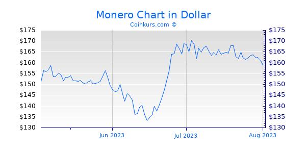 Monero Chart 3 Monate