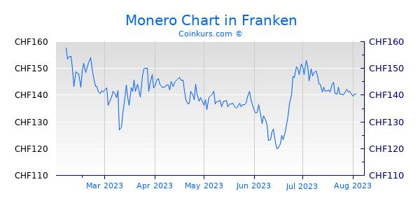 Monero Chart 6 Monate