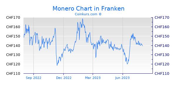 Monero Chart 1 Jahr