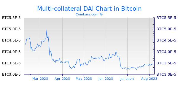 Multi-collateral DAI Chart 6 Monate