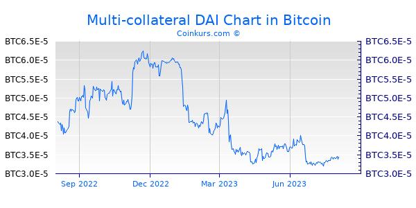 Multi-collateral DAI Chart 1 Jahr