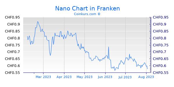 Nano Chart 6 Monate