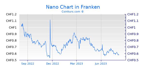 Nano Chart 1 Jahr
