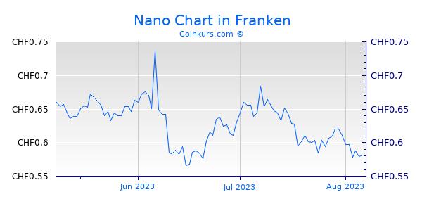 Nano Chart 3 Monate