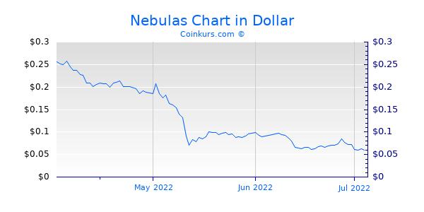 Nebulas Chart 3 Monate