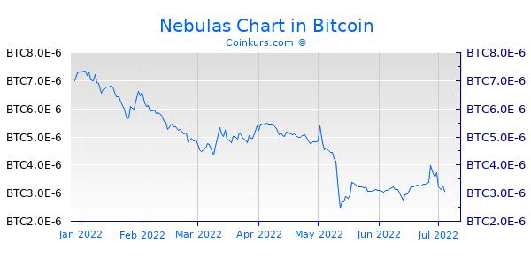 Nebulas Chart 6 Monate