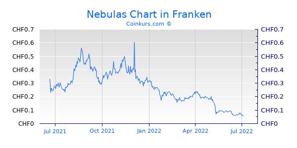 Nebulas Chart 1 Jahr