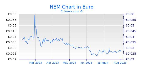 NEM Chart 6 Monate