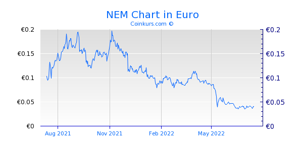 NEM Chart 1 Jahr