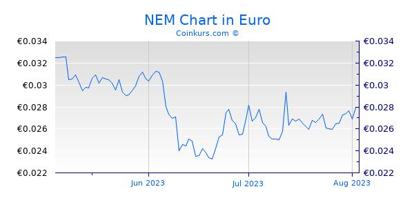NEM Chart 3 Monate