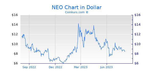 NEO Chart 1 Jahr