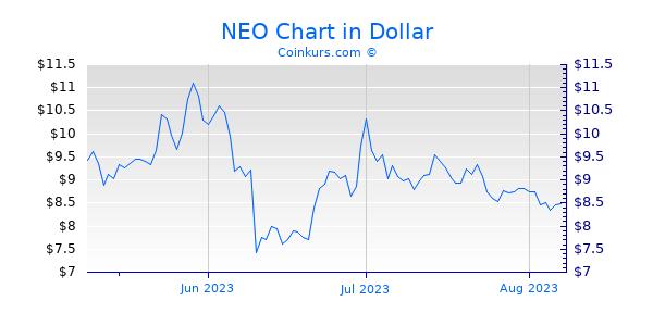 NEO Chart 3 Monate