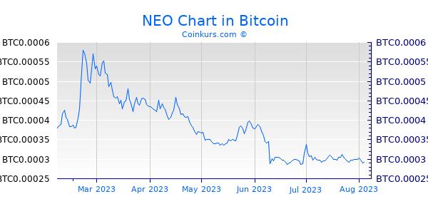 NEO Chart 6 Monate