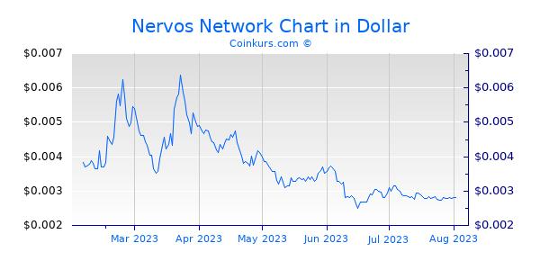 Nervos Network Chart 6 Monate