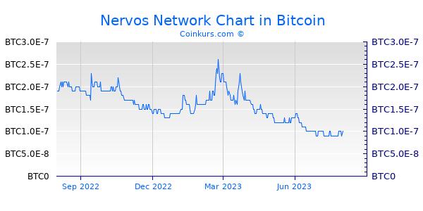 Nervos Network Chart 1 Jahr