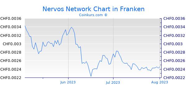 Nervos Network Chart 3 Monate