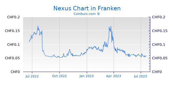Nexus Chart 1 Jahr