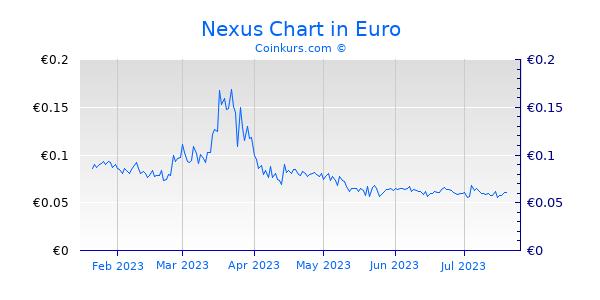 Nexus Chart 6 Monate