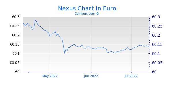 Nexus Chart 3 Monate