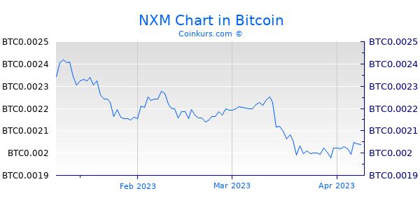 NXM Chart 3 Monate