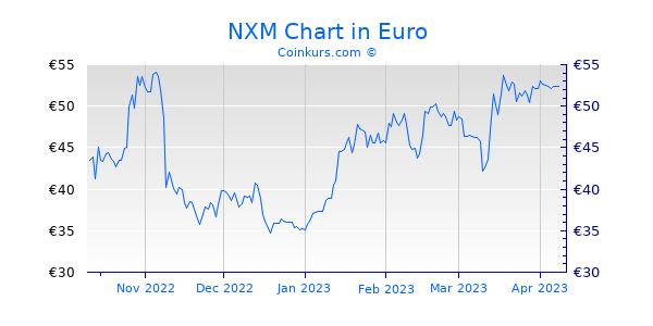 NXM Chart 6 Monate