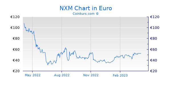 NXM Chart 1 Jahr