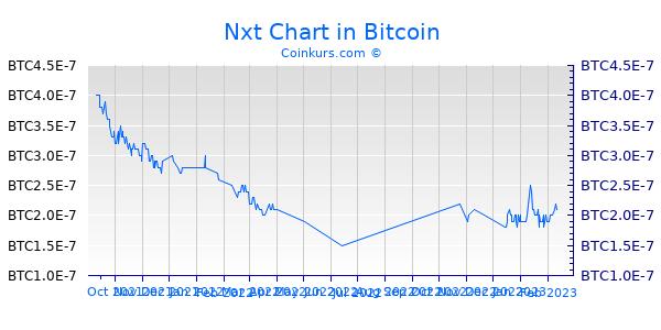 Nxt Chart 6 Monate