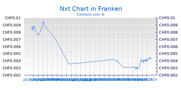 Nxt Chart 3 Monate