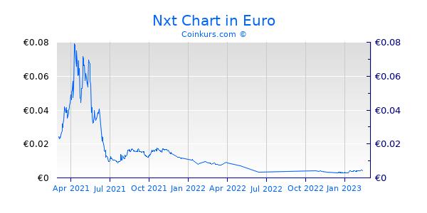 Nxt Chart 1 Jahr