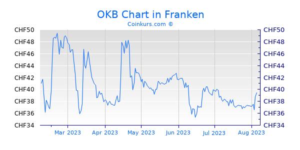 OKB Chart 6 Monate