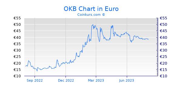 OKB Chart 1 Jahr