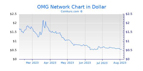 OMG Network Chart 6 Monate