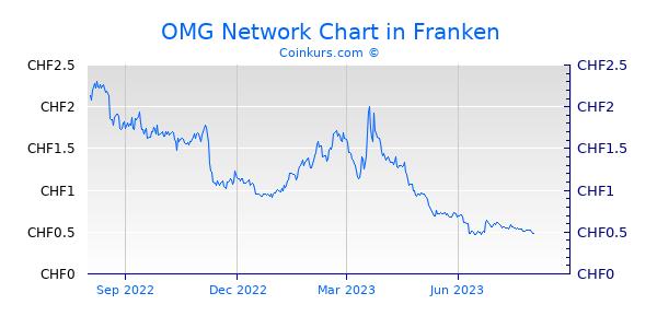 OMG Network Chart 1 Jahr