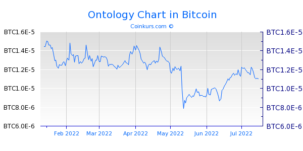 Ontology Chart 6 Monate