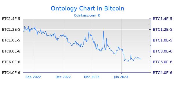Ontology Chart 1 Jahr
