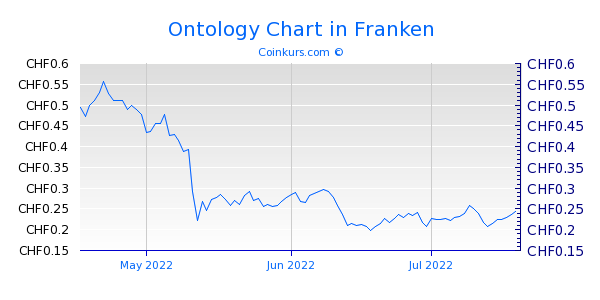 Ontology Chart 3 Monate