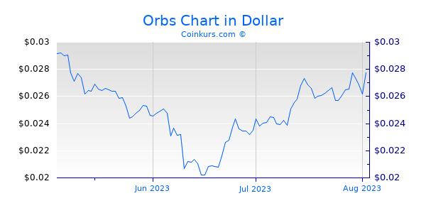 Orbs Chart 3 Monate