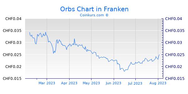 Orbs Chart 6 Monate