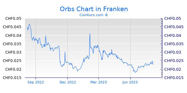 Orbs Chart 1 Jahr