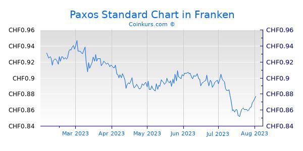 Paxos Standard Chart 6 Monate