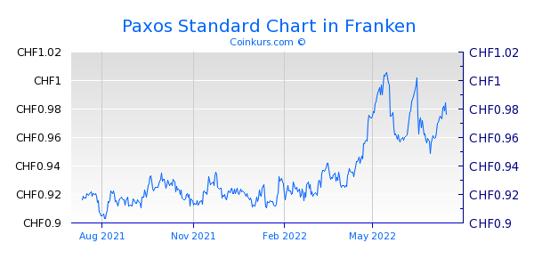 Paxos Standard Chart 1 Jahr
