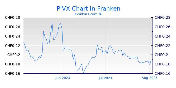 PIVX Chart 3 Monate