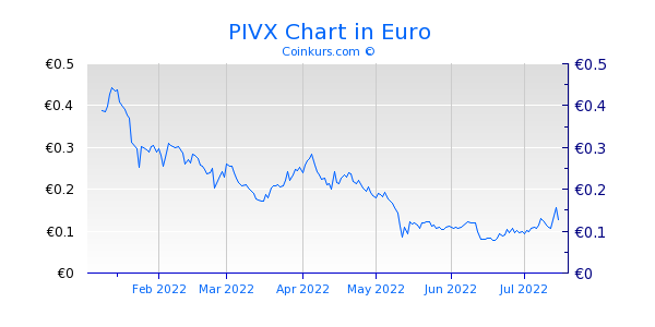 PIVX Chart 6 Monate
